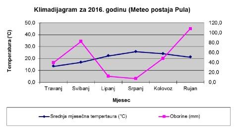 dijagram-3-meteo-pula